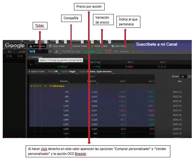 Datos básicos para tener en cuenta al invertir en la Bolsa desde Thinkorswim