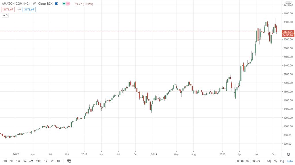 Marcos de tiempo en trading: acción de Amazon vista en un periodo de tiempo de casi 5 años - Hyenuk Chu