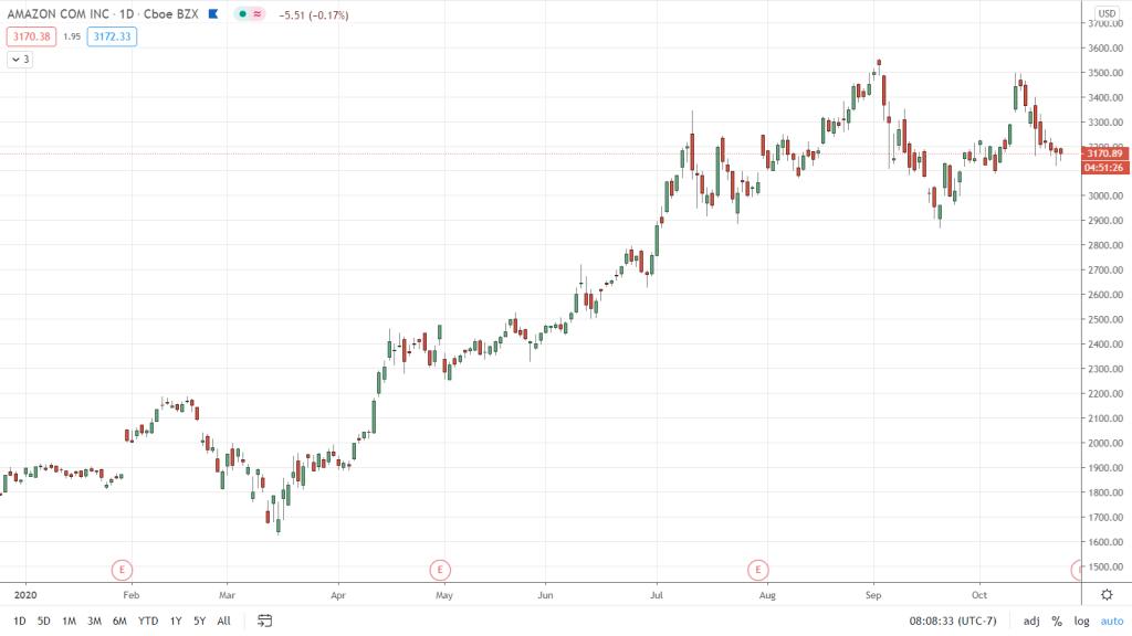 Marcos de tiempo en trading: acción de Amazon vista en un periodo de tiempo de casi 1 año - Hyenuk Chu