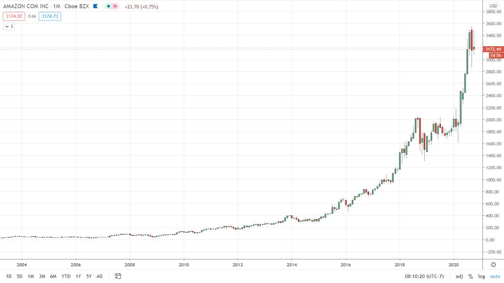 Marcos de tiempo en trading: acción de Amazon vista en un periodo de tiempo de casi 10 años - Hyenuk Chu