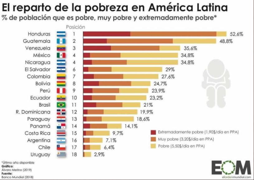 Ranking de la pobreza en América Latina
