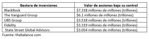 Las mejores gestoras de fondos de inversión o mutual fund