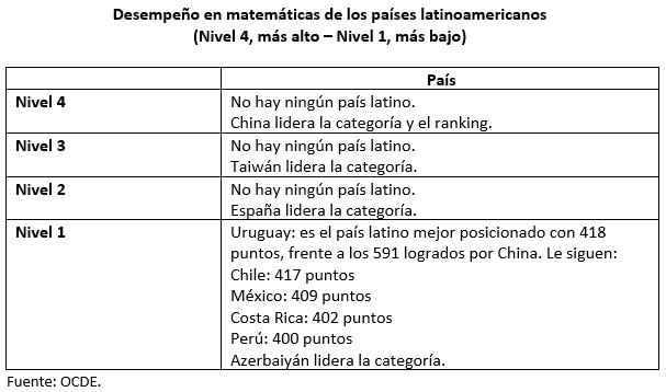 Educación financiera en Latinoamérica