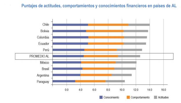 Salud financiera en Latinoamérica