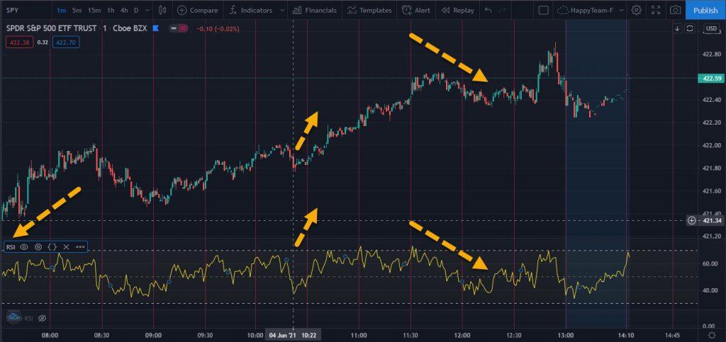 Cómo Usar el RSI o Relative Strength index para hacer Scalping – Hyenuk Chu