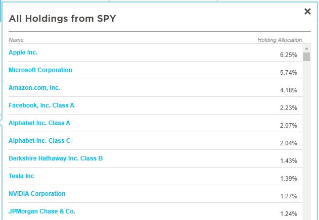 Composición del ETF SPY: 10 primeras acciones