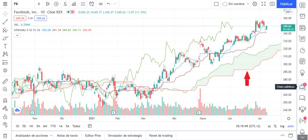 TradingView te facilita el uso de indicadores como las Nubes de Ichimoku