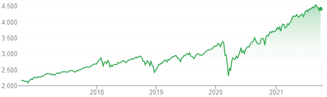 El S&P 500 no solo se mueve según lo que suceda con Evergrande